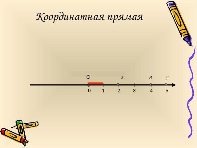 Координатная прямая 0 1 2 4 3 5 О А В С