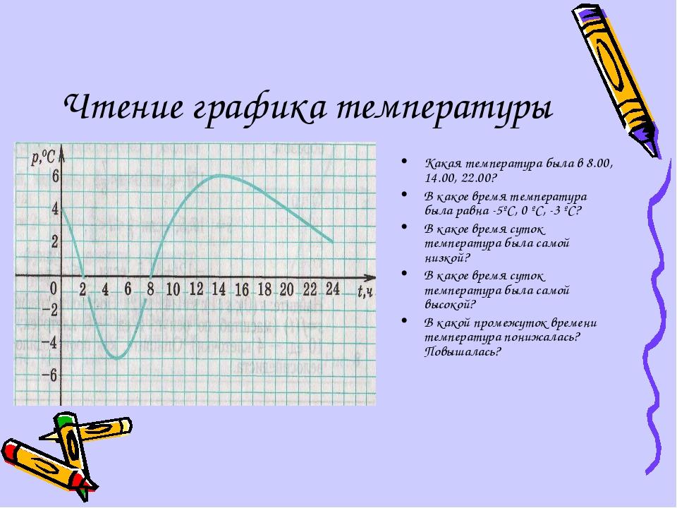 Чтение графика температуры Какая температура была в 8.00, 14.00, 22.00? В как...