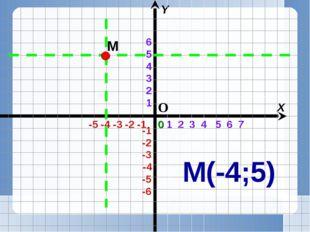 1 2 3 4 5 6 7 -5 -4 -3 -2 -1 X Y 0 М М(-4;5) О