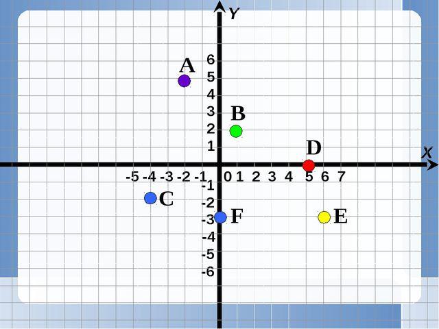 -5 -4 -3 -2 -1 X Y 0 1 2 3 4 5 6 7 A B C D E F