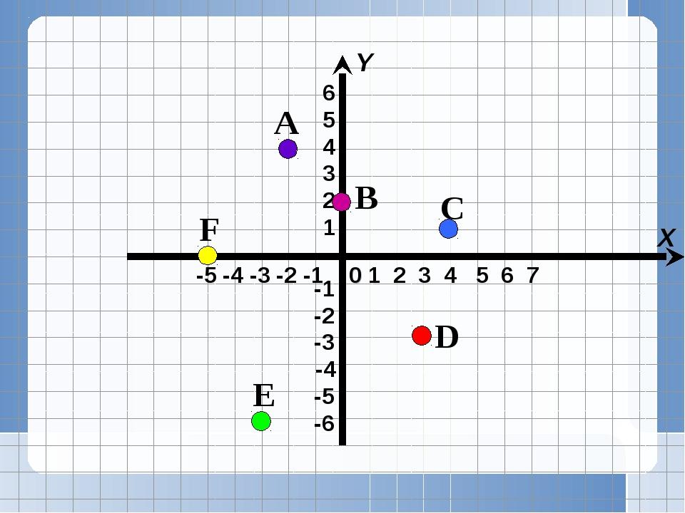 -5 -4 -3 -2 -1 X Y 1 2 3 4 5 6 7 0 A B C D E F
