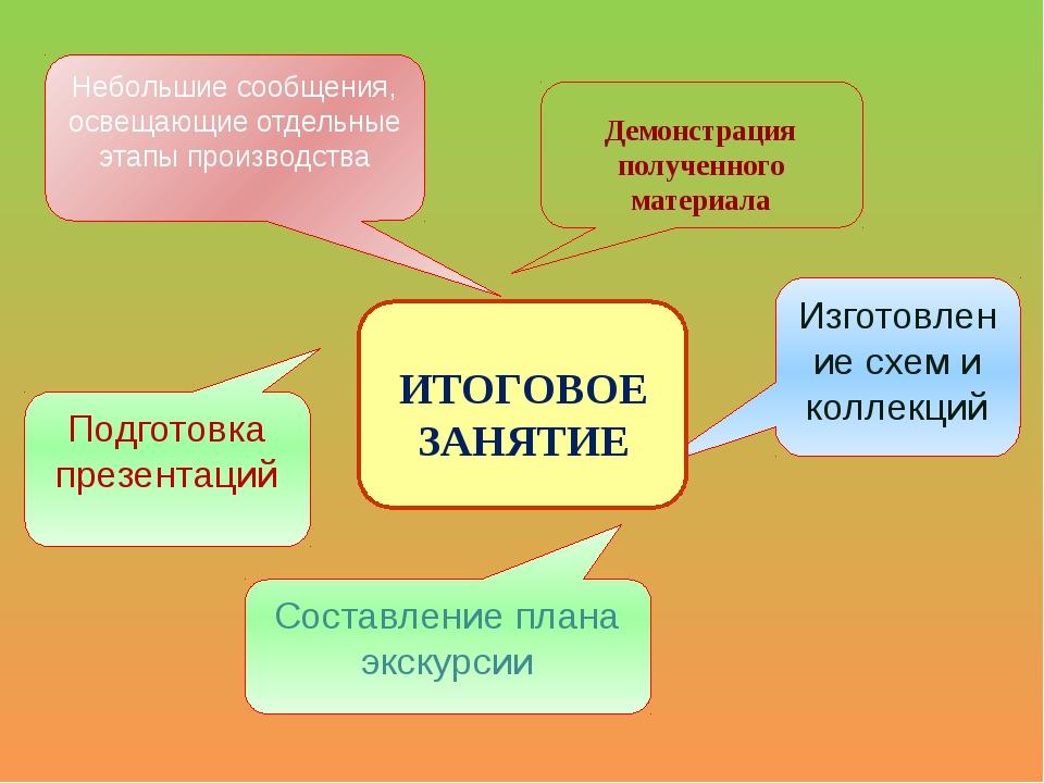 Изготовление схем и коллекций Составление плана экскурсии Подготовка презента...