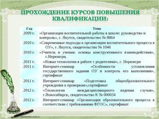 ГодТема 2009 г.«Организация воспитательной работы в школе: руководство и ко