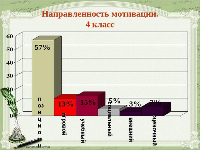 Направленность мотивации. 4 класс 57% 13% 15% 5% 3% 7% позиционный игровой уч...