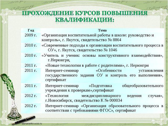 ГодТема 2009 г.«Организация воспитательной работы в школе: руководство и ко...