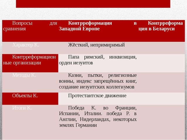 Вопросы для сравнения Контрреформация в Западной Европе Контрреформация вБела...