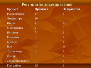 Результаты анкетирования ПредметНравитсяНе нравится Русский язык171 Литер