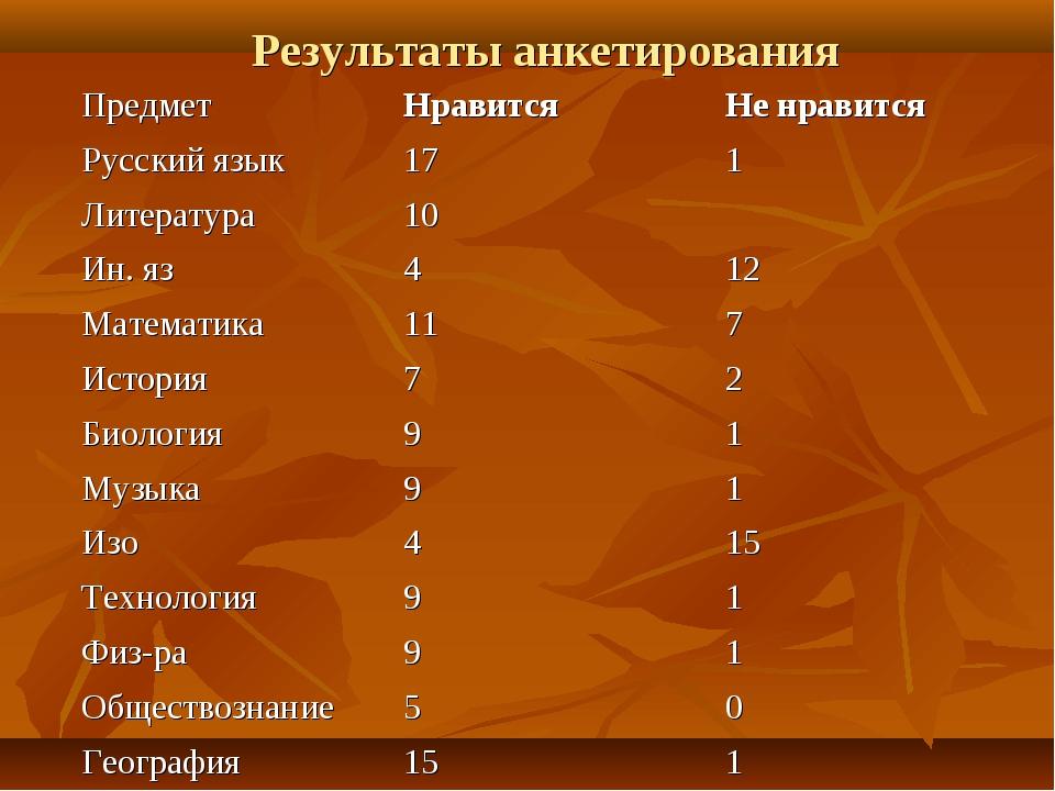 Результаты анкетирования ПредметНравитсяНе нравится Русский язык171 Литер...