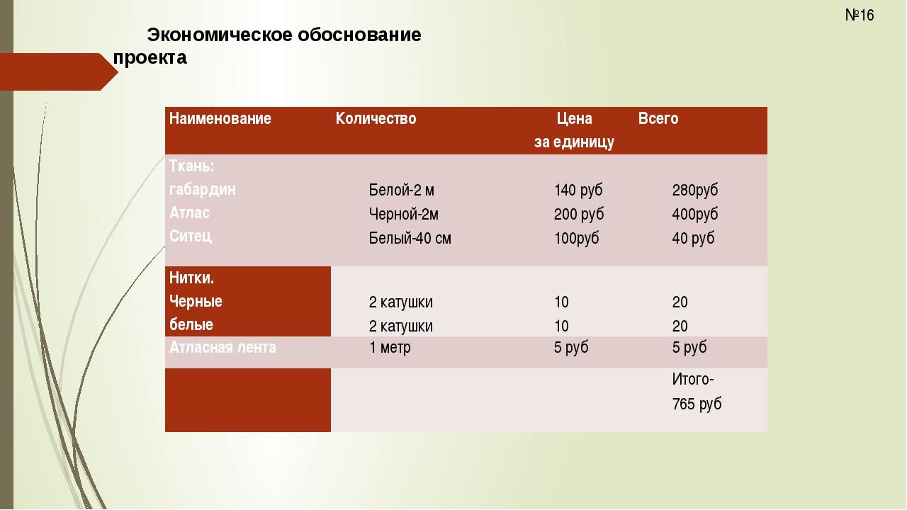 Экономическое обоснование проекта №16 Наименование  Количество  Цена за еди...