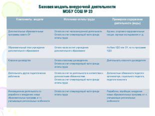 Базовая модель внеурочной деятельности МОБУ СОШ № 23 Компоненты моделиИсточн