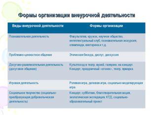 Формы организации внеурочной деятельности Виды внеурочной деятельностиФормы