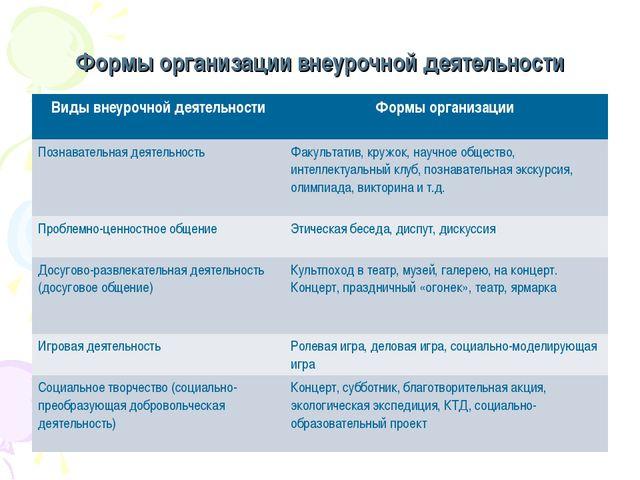 Формы организации внеурочной деятельности Виды внеурочной деятельностиФормы...