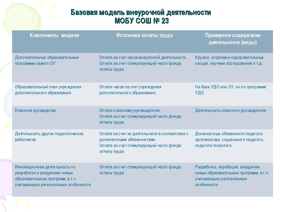 Базовая модель внеурочной деятельности МОБУ СОШ № 23 Компоненты моделиИсточн...