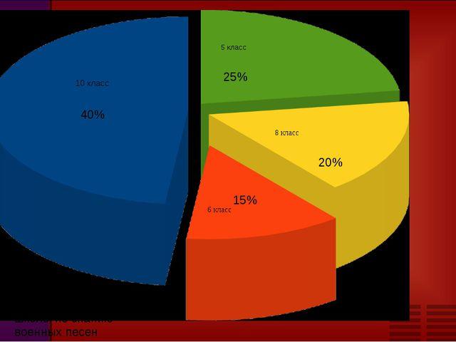 Диаграмма опроса школы по знанию военных песен 40% 25% 20% 15%