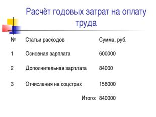 Расчёт годовых затрат на оплату труда