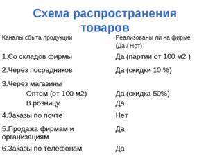 Схема распространения товаров