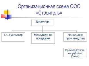 Организационная схема ООО «Строитель»