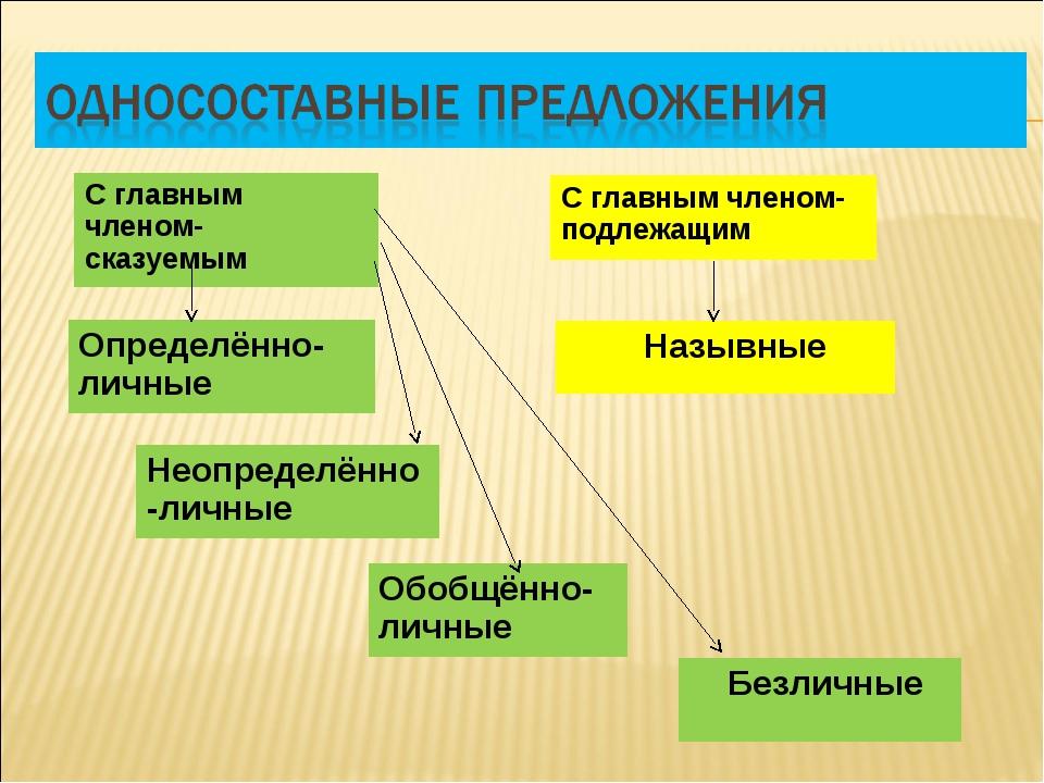 С главным членом- сказуемым С главным членом- подлежащим Определённо- личные...