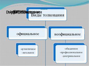 АКТЫ ТОЛКОВАНИЯ ПРАВА Официальный юридически значимый документ, направленный