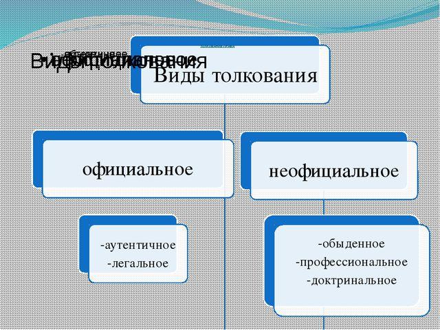 АКТЫ ТОЛКОВАНИЯ ПРАВА Официальный юридически значимый документ, направленный...