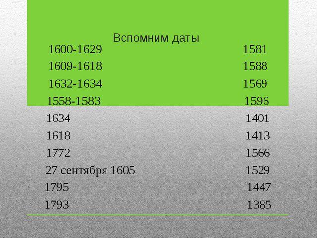 Вспомним даты 1600-1629 1581 1609-1618 1588 1632-1634 1569 1558-1583 1596 163...