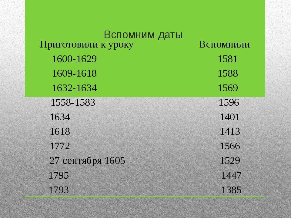 Вспомним даты Приготовили к уроку Вспомнили 1600-1629 1581 1609-1618 1588 163...