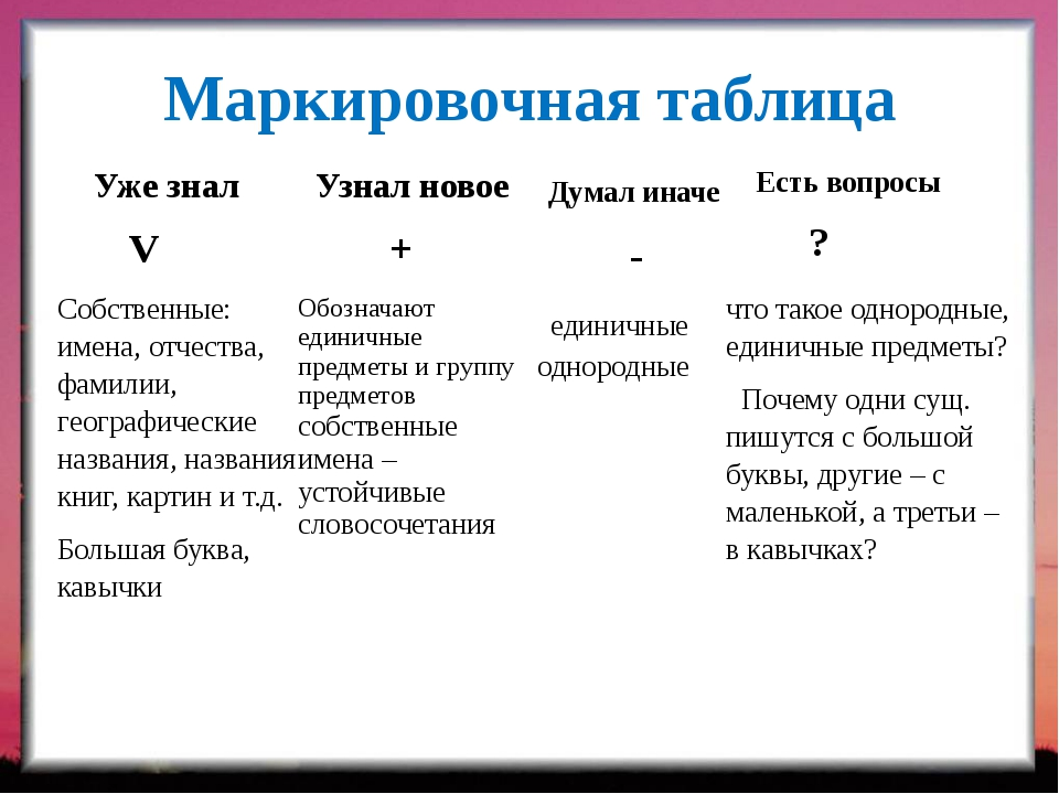 Маркировочная таблица Уже знал V Узнал новое + Думал иначе - Есть вопросы ? С...