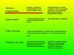 Личное снаряжениеЦелевые установки и методический замысел похода, наборы «зв