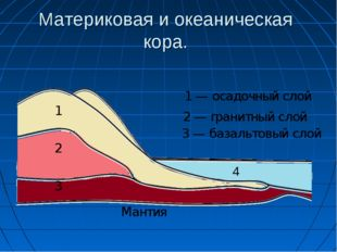 Материковая и океаническая кора. 1 1 — осадочный слой 2 2 — гранитный слой 3