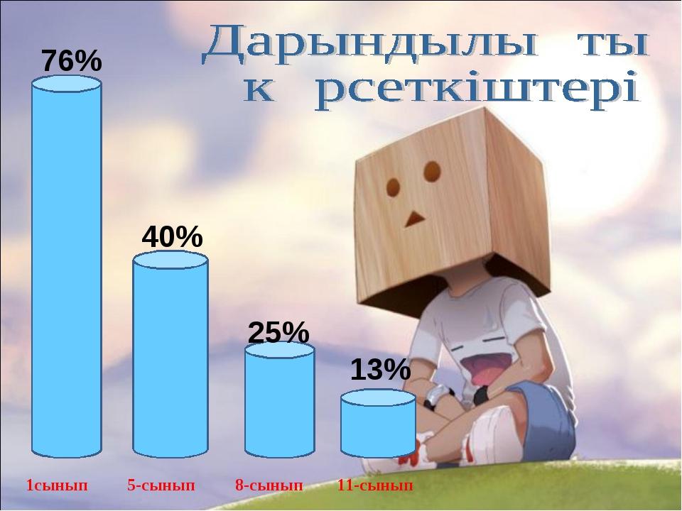76% 40% 25% 13% 1сынып 5-сынып 8-сынып 11-сынып