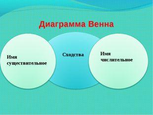 Диаграмма Венна Имя существительное Имя числительное Сходства