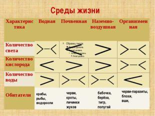 Среды жизни крабы, рыбы, водоросли черви, кроты, личинки жуков бабочка, берёз