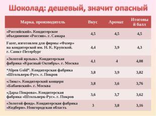 Марка, производительВкус Аромат Итоговый балл «Российский». Кондитерское о