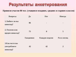 Приняли участие 86 чел. (учащиеся младших, средних и старших классов) Вопросы