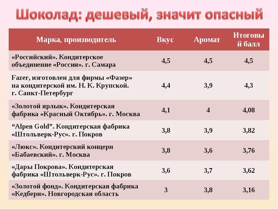 Марка, производительВкус Аромат Итоговый балл «Российский». Кондитерское о...