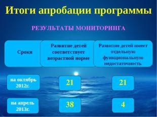 Итоги апробации программы РЕЗУЛЬТАТЫ МОНИТОРИНГА Сроки на апрель 2013г. на о