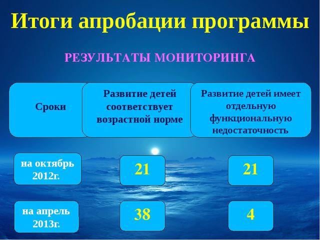 Итоги апробации программы РЕЗУЛЬТАТЫ МОНИТОРИНГА Сроки на апрель 2013г. на о...