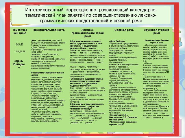 Интегрированный коррекционно- развивающий календарно-тематический план занят...