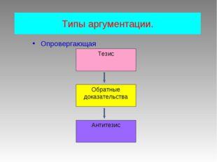 Типы аргументации. Опровергающая Тезис Обратные доказательства Антитезис