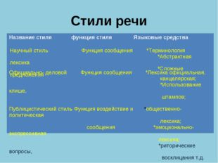 Стили речи Название стиля функция стиля Языковые средства Научный стиль Фун