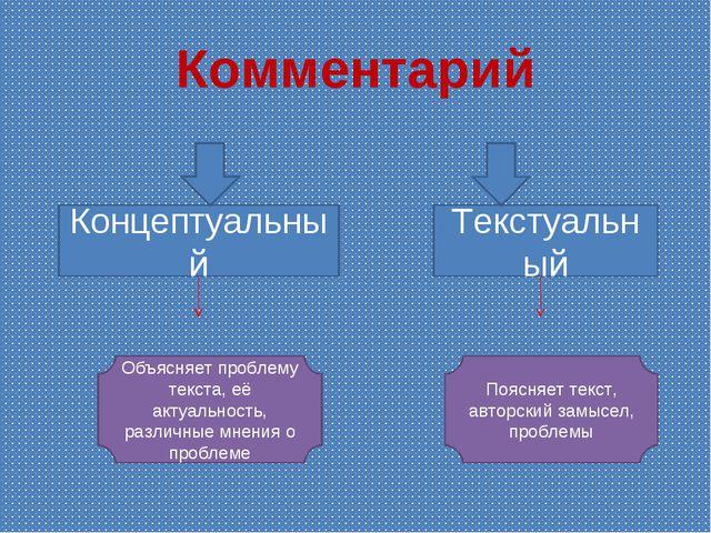 Комментарий Концептуальный Текстуальный Объясняет проблему текста, её актуаль...
