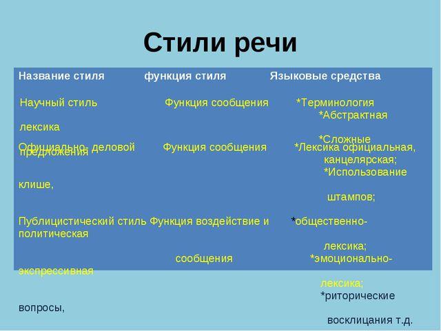 Стили речи Название стиля функция стиля Языковые средства Научный стиль Фун...