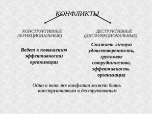 КОНФЛИКТЫ КОНСТРУКТИВНЫЕ ДЕСТРУКТИВНЫЕ (ФУНКЦИОНАЛЬНЫЕ) (ДИСФУНКЦИОНАЛЬНЫЕ) О