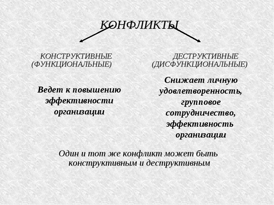 КОНФЛИКТЫ КОНСТРУКТИВНЫЕ ДЕСТРУКТИВНЫЕ (ФУНКЦИОНАЛЬНЫЕ) (ДИСФУНКЦИОНАЛЬНЫЕ) О...