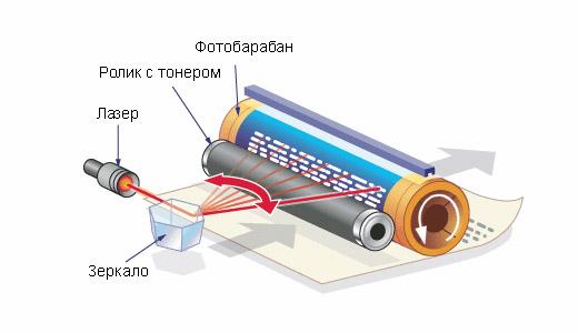 http://kakimenno.ru/uploads/posts/2014-09/1411982609_kak-rabotaet-lazerniy-printer-1.jpg