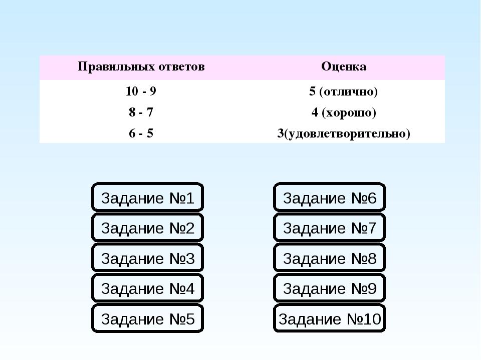 Правильных ответовОценка 10 - 95 (отлично) 8 - 74 (хорошо) 6 - 53(удовлет...