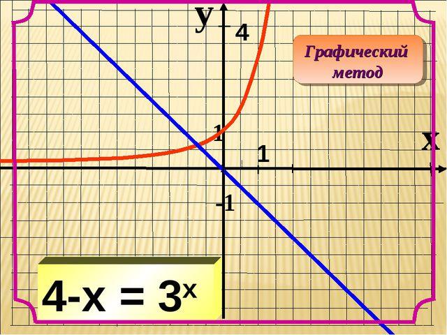 y x 1 -1 4-x = 3x Графический метод 1 4 1