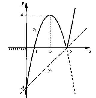 http://compendium.su/mathematics/algebra9/algebra9.files/image452.jpg