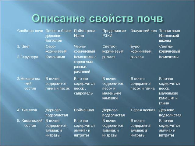 Свойства почвПочвы в близи деревни БогословПойма реки ИшняПредприятие РЗКИ...