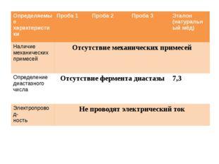 Определяемые характеристики Проба1 Проба 2 Проба 3 Эталон (натуральный мёд)